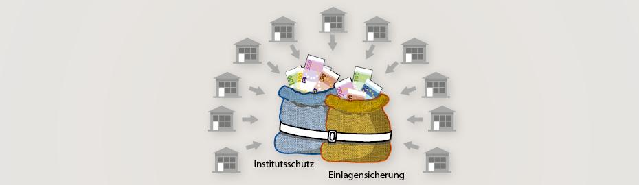 Institutsschutz und Einlagensicherung